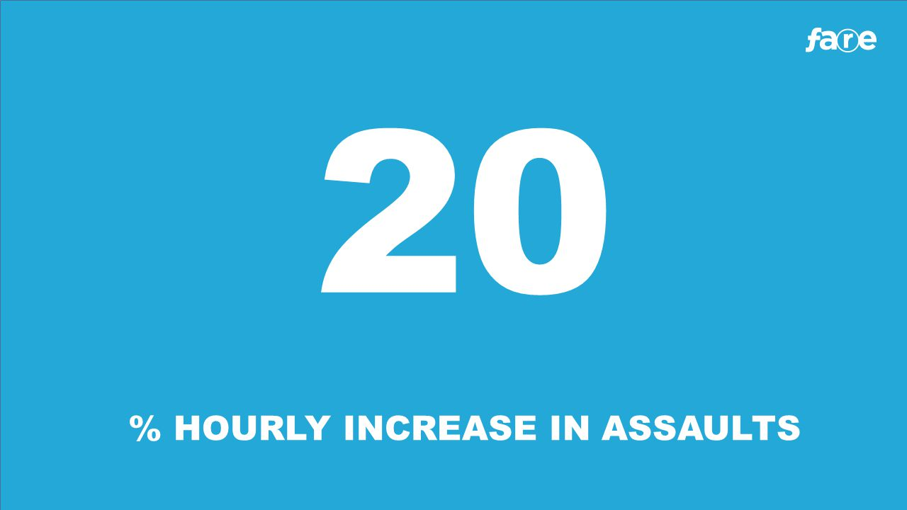 20 % HOURLY INCREASE IN ASSAULTS