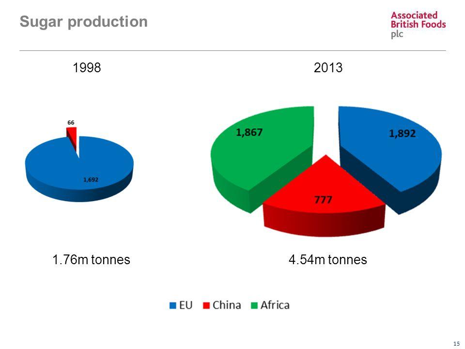 15 Sugar production 19982013 4.54m tonnes1.76m tonnes
