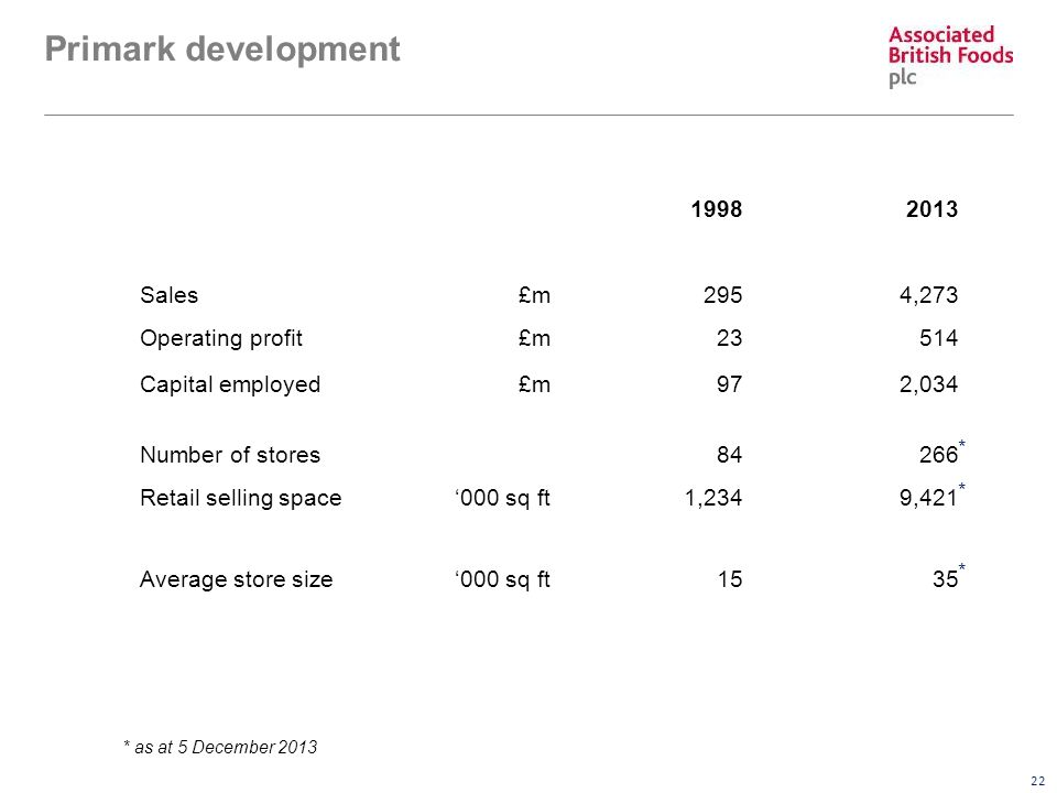 22 Primark development 19982013 Sales£m2954,273 Operating profit£m23514 Capital employed£m972,034 Number of stores84266 Retail selling space'000 sq ft1,2349,421 Average store size'000 sq ft1535 * * * * as at 5 December 2013