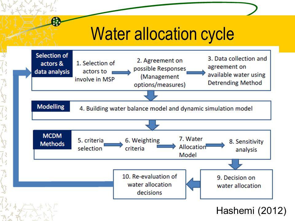 Water allocation cycle Hashemi (2012)