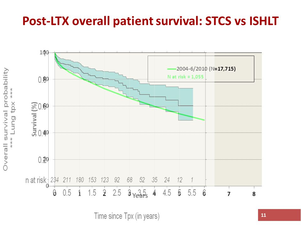 Post-LTX overall patient survival: STCS vs ISHLT 11