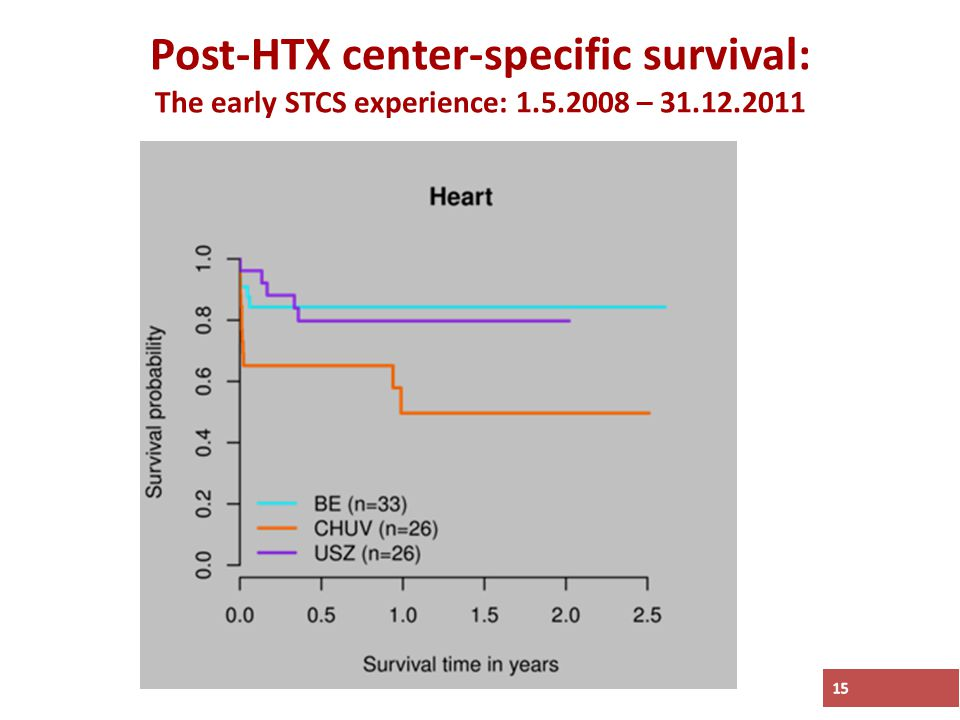 Post-HTX center-specific survival: The early STCS experience: 1.5.2008 – 31.12.2011 15