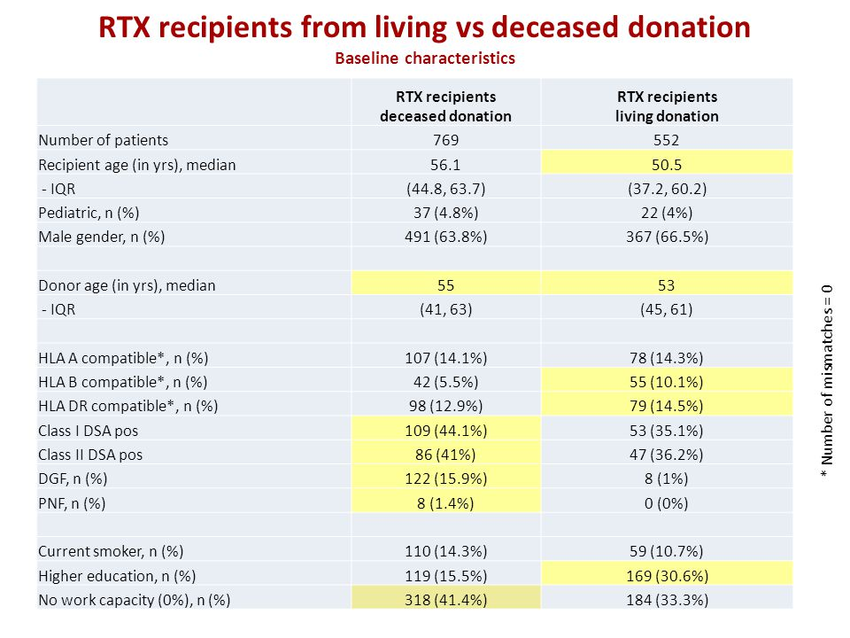RTX recipients from living vs deceased donation Baseline characteristics RTX recipients deceased donation RTX recipients living donation Number of patients769552 Recipient age (in yrs), median56.150.5 - IQR(44.8, 63.7)(37.2, 60.2) Pediatric, n (%)37 (4.8%)22 (4%) Male gender, n (%)491 (63.8%)367 (66.5%) Donor age (in yrs), median5553 - IQR(41, 63)(45, 61) HLA A compatible*, n (%)107 (14.1%)78 (14.3%) HLA B compatible*, n (%)42 (5.5%)55 (10.1%) HLA DR compatible*, n (%)98 (12.9%)79 (14.5%) Class I DSA pos109 (44.1%)53 (35.1%) Class II DSA pos86 (41%)47 (36.2%) DGF, n (%)122 (15.9%)8 (1%) PNF, n (%)8 (1.4%)0 (0%) Current smoker, n (%)110 (14.3%)59 (10.7%) Higher education, n (%)119 (15.5%)169 (30.6%) No work capacity (0%), n (%)318 (41.4%)184 (33.3%) * Number of mismatches = 0