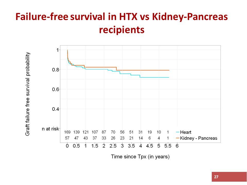 Failure-free survival in HTX vs Kidney-Pancreas recipients 27