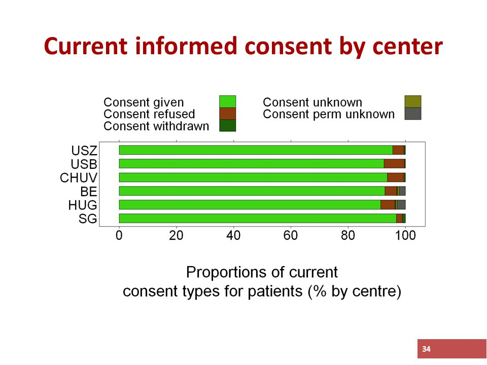 Current informed consent by center 34