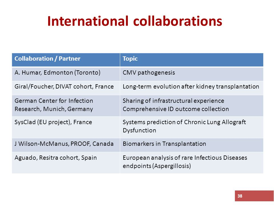International collaborations 38 Collaboration / PartnerTopic A.