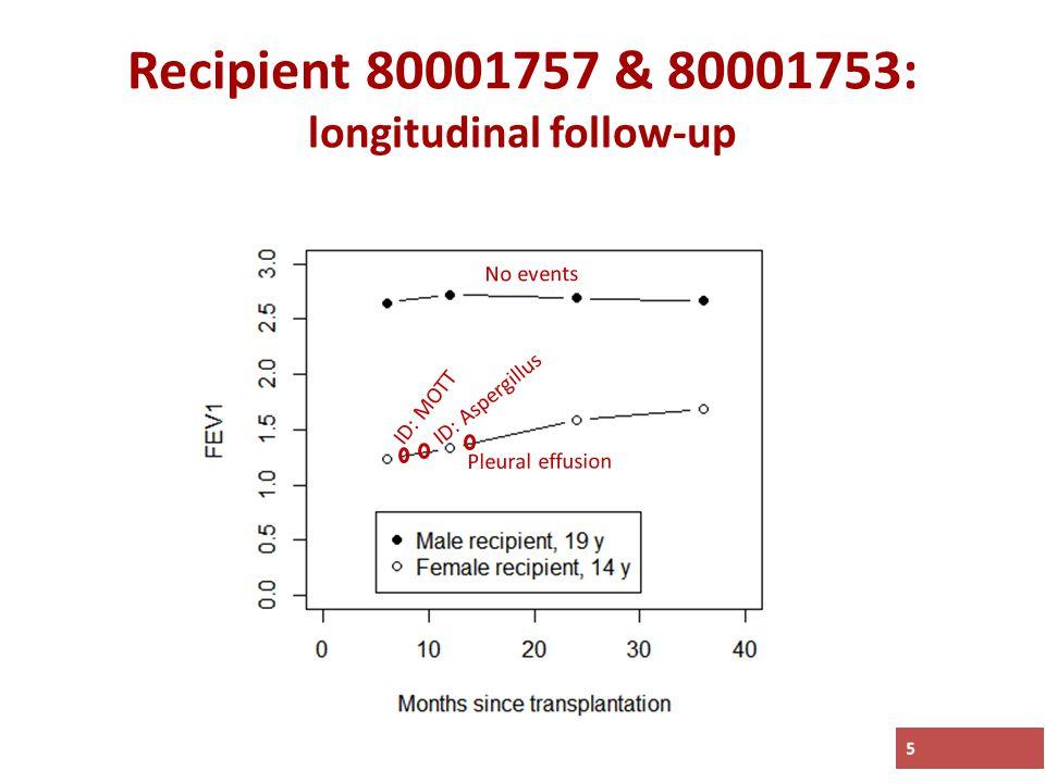 5 Recipient 80001757 & 80001753: longitudinal follow-up ID: MOTT ID: Aspergillus Pleural effusion No events