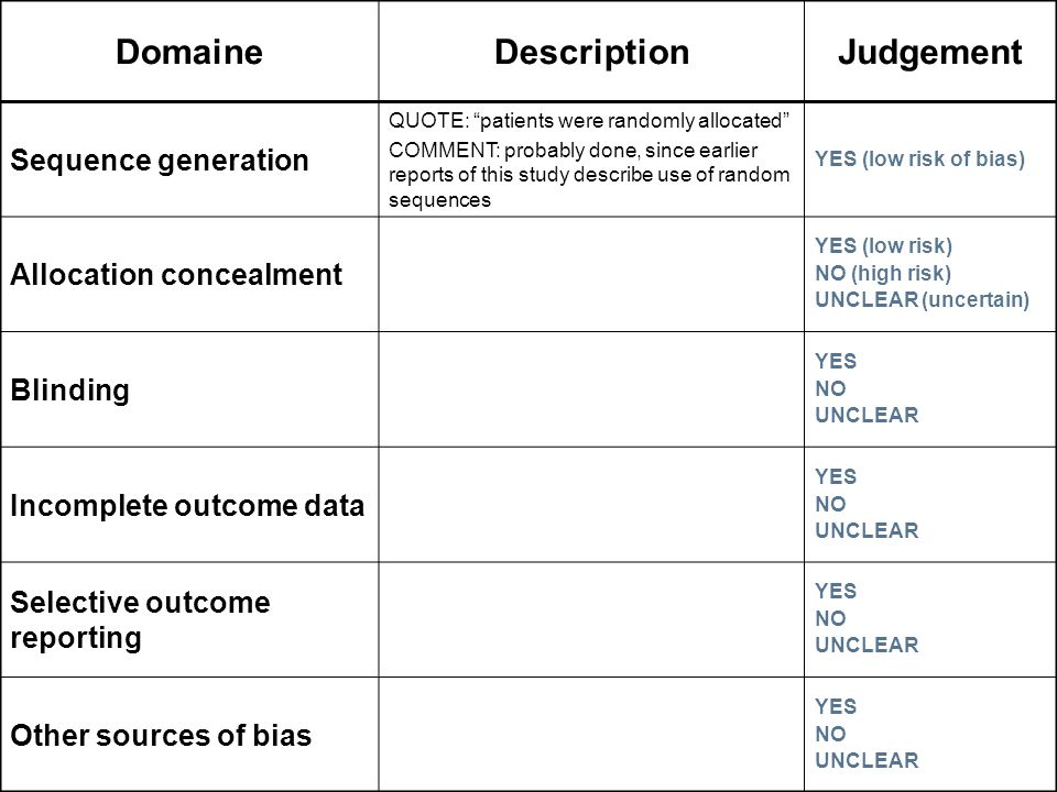 DomaineDescriptionJudgement Sequence generation QUOTE: patients were randomly allocated COMMENT: probably done, since earlier reports of this study describe use of random sequences YES (low risk of bias) Allocation concealment YES (low risk) NO (high risk) UNCLEAR (uncertain) Blinding YES NO UNCLEAR Incomplete outcome data YES NO UNCLEAR Selective outcome reporting YES NO UNCLEAR Other sources of bias YES NO UNCLEAR