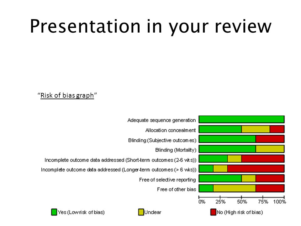 Presentation in your review Risk of bias graph