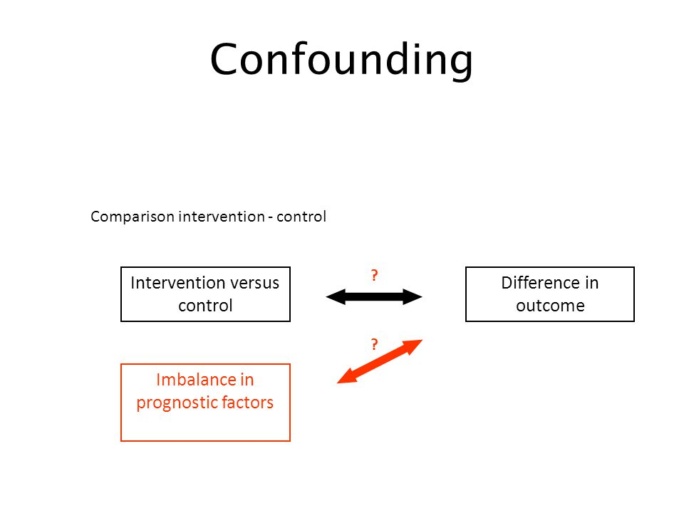 Confounding Comparison intervention - control Intervention versus control Difference in outcome Imbalance in prognostic factors .