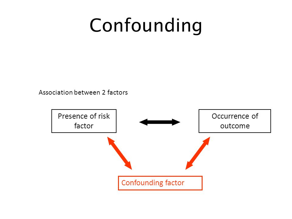 Confounding Association between 2 factors Presence of risk factor Occurrence of outcome Confounding factor