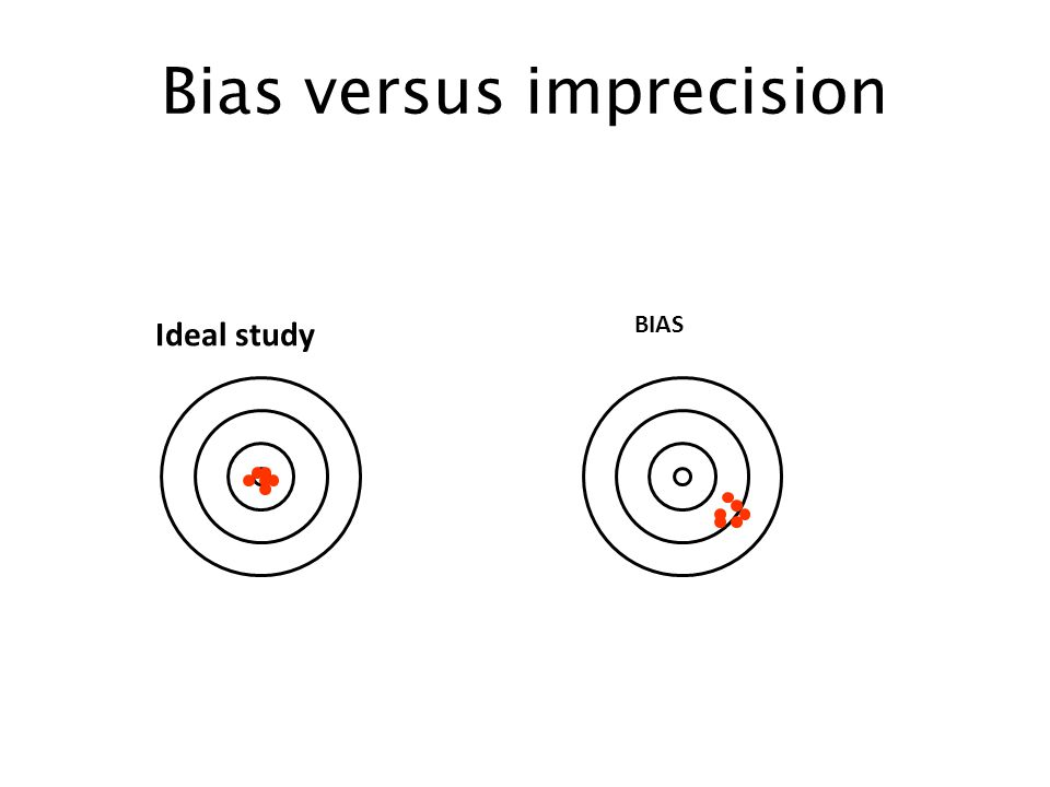 Bias versus imprecision BIAS Ideal study