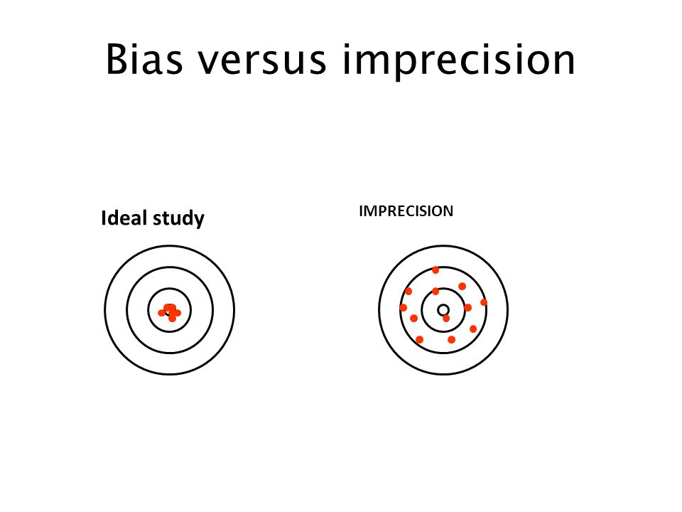 Bias versus imprecision Ideal study IMPRECISION