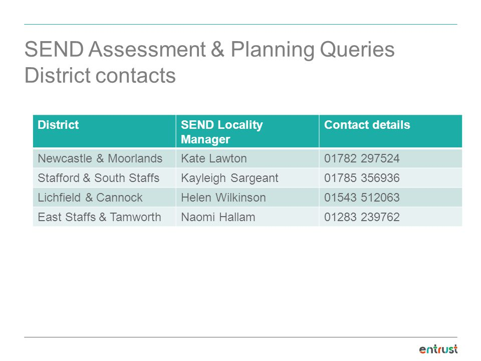 SEND Assessment & Planning Queries District contacts DistrictSEND Locality Manager Contact details Newcastle & MoorlandsKate Lawton Stafford & South StaffsKayleigh Sargeant Lichfield & CannockHelen Wilkinson East Staffs & TamworthNaomi Hallam