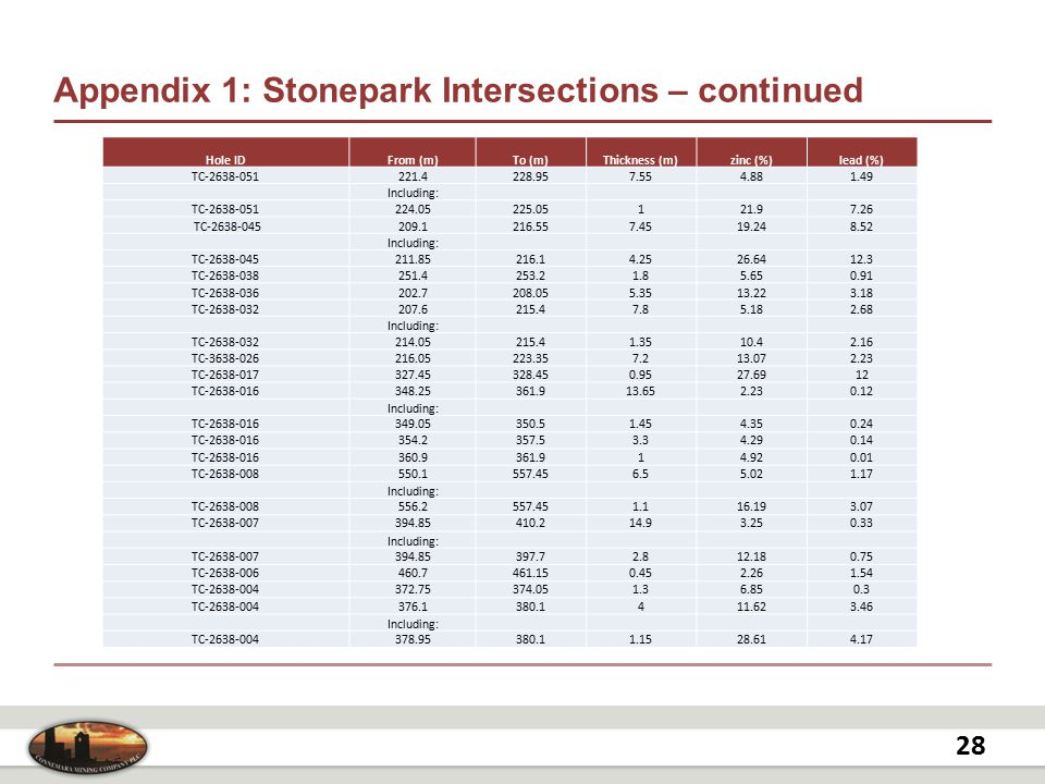 Appendix 1: Stonepark Intersections – continued 28 Hole IDFrom (m)To (m)Thickness (m)zinc (%)lead (%) TC-2638-051221.4228.957.554.881.49 Including: TC-2638-051224.05225.05121.97.26 TC-2638-045209.1216.557.4519.248.52 Including: TC-2638-045211.85216.14.2526.6412.3 TC-2638-038251.4253.21.85.650.91 TC-2638-036202.7208.055.3513.223.18 TC-2638-032207.6215.47.85.182.68 Including: TC-2638-032214.05215.41.3510.42.16 TC-3638-026216.05223.357.213.072.23 TC-2638-017327.45328.450.9527.6912 TC-2638-016348.25361.913.652.230.12 Including: TC-2638-016349.05350.51.454.350.24 TC-2638-016354.2357.53.34.290.14 TC-2638-016360.9361.914.920.01 TC-2638-008550.1557.456.55.021.17 Including: TC-2638-008556.2557.451.116.193.07 TC-2638-007394.85410.214.93.250.33 Including: TC-2638-007394.85397.72.812.180.75 TC-2638-006460.7461.150.452.261.54 TC-2638-004372.75374.051.36.850.3 TC-2638-004376.1380.1411.623.46 Including: TC-2638-004378.95380.11.1528.614.17