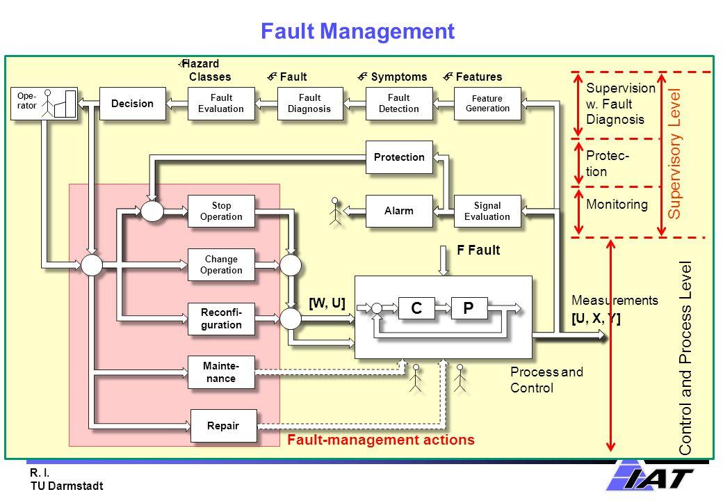 R. I. TU Darmstadt Fault Management Fault-management actions Ope- rator Ope- rator F Fault Alarm Change Operation Change Operation Reconfi- guration D