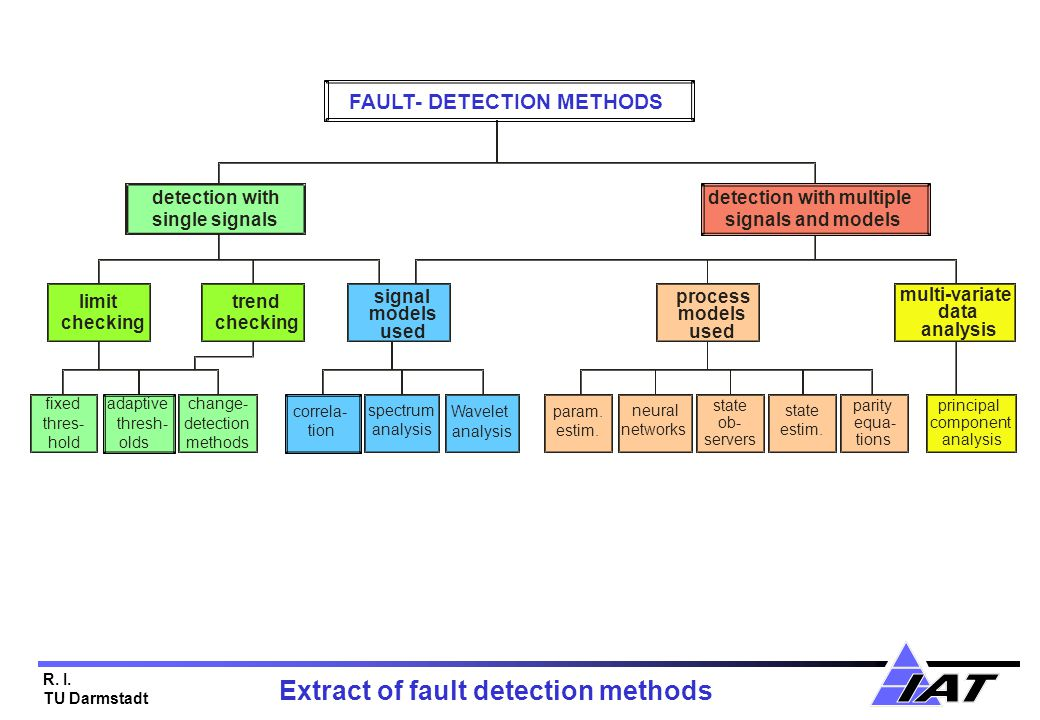 R. I. TU Darmstadt limit checking signal models used FAULT- DETECTION METHODS detection with single signals detection with multiple signals and models