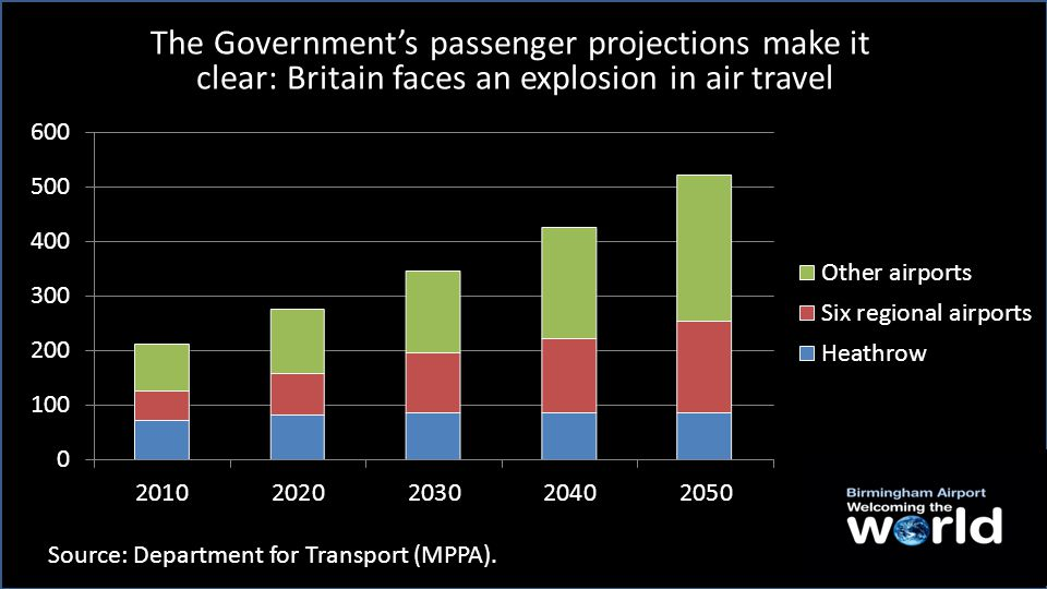 The impact of a third-runway – built, operational and at capacity by 2030 Source: Department for Transport (MPPA).