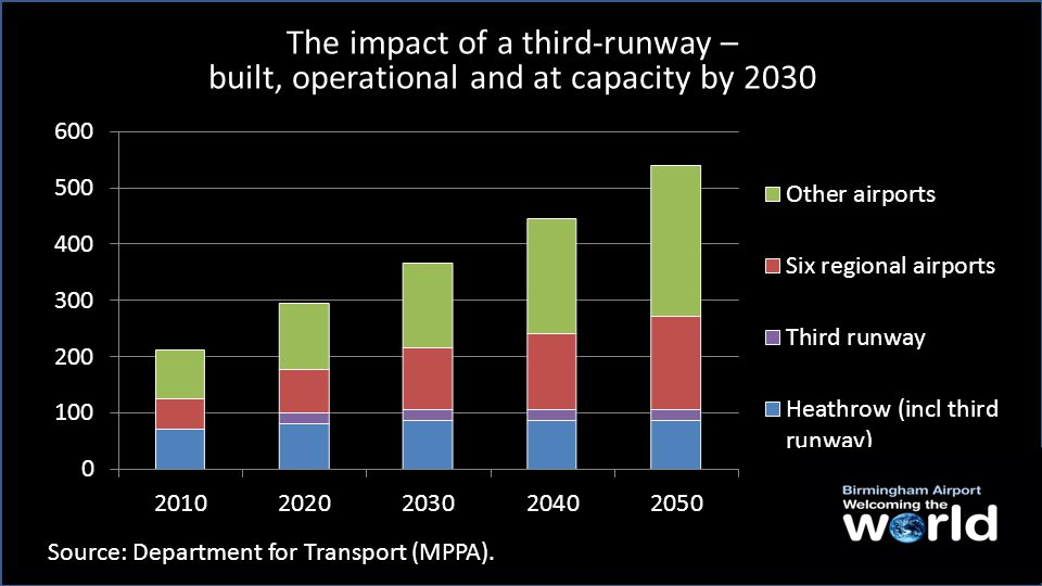 Heathrow is set to play a diminishing role in the UK's aviation capacity Source: Department for Transport.