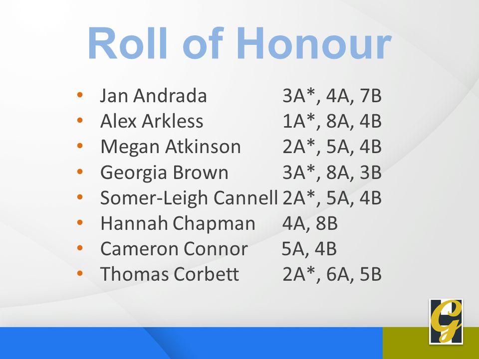 Jan Andrada 3A*, 4A, 7B Alex Arkless 1A*, 8A, 4B Megan Atkinson 2A*, 5A, 4B Georgia Brown 3A*, 8A, 3B Somer-Leigh Cannell 2A*, 5A, 4B Hannah Chapman 4A, 8B Cameron Connor 5A, 4B Thomas Corbett 2A*, 6A, 5B Roll of Honour