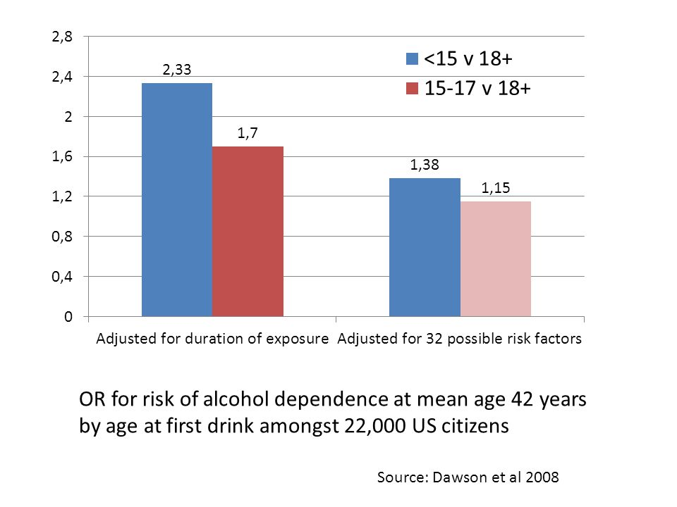OR for risk of alcohol dependence at mean age 42 years by age at first drink amongst 22,000 US citizens Source: Dawson et al 2008