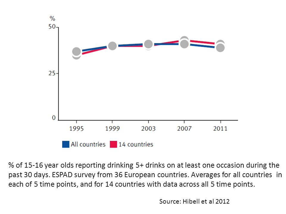 Source: Hibell et al 2012 % of 15-16 year olds reporting drinking 5+ drinks on at least one occasion during the past 30 days.