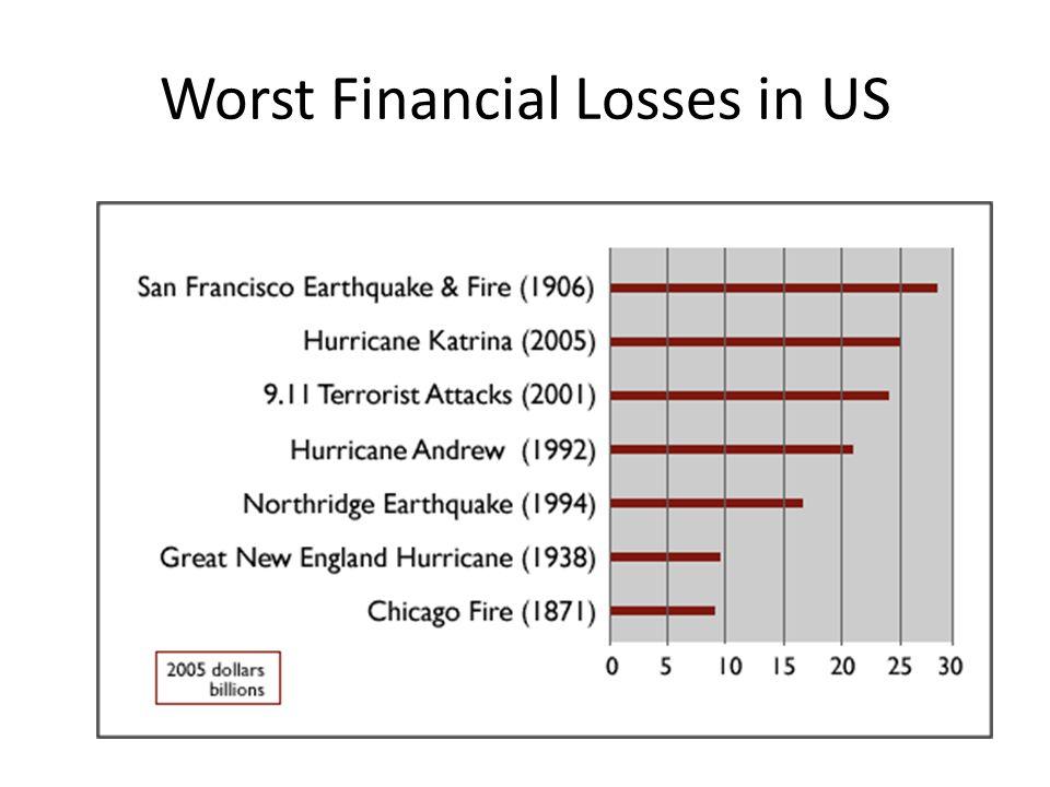 Northridge CA (ratio = 3) Northridge, California (1994) Insured losses: $15.3 billion Overall losses: $44 billion Fatalities: 60 On January 17, 1994 a 6.7 magnitude earthquake occurred in the San Fernando Valley just north of Los Angeles.