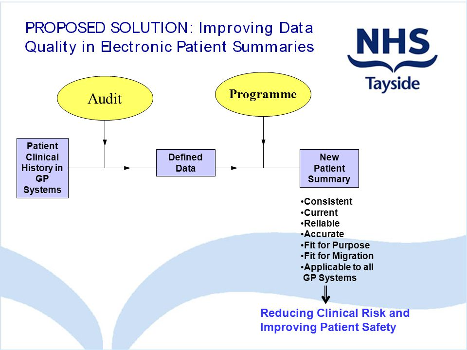 Patient Clinical History in GP Systems Defined Data New Patient Summary Consistent Current Reliable Accurate Fit for Purpose Fit for Migration Applica
