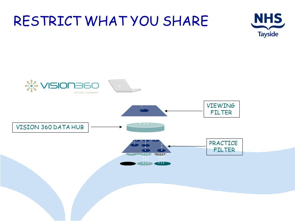 RESTRICT WHAT YOU SHARE 10101010 10101010 10101010 0101 0101 0101 0101 0101 010010 101101 010 11011101 101101 010010 101101 10111001011100 10111011 10