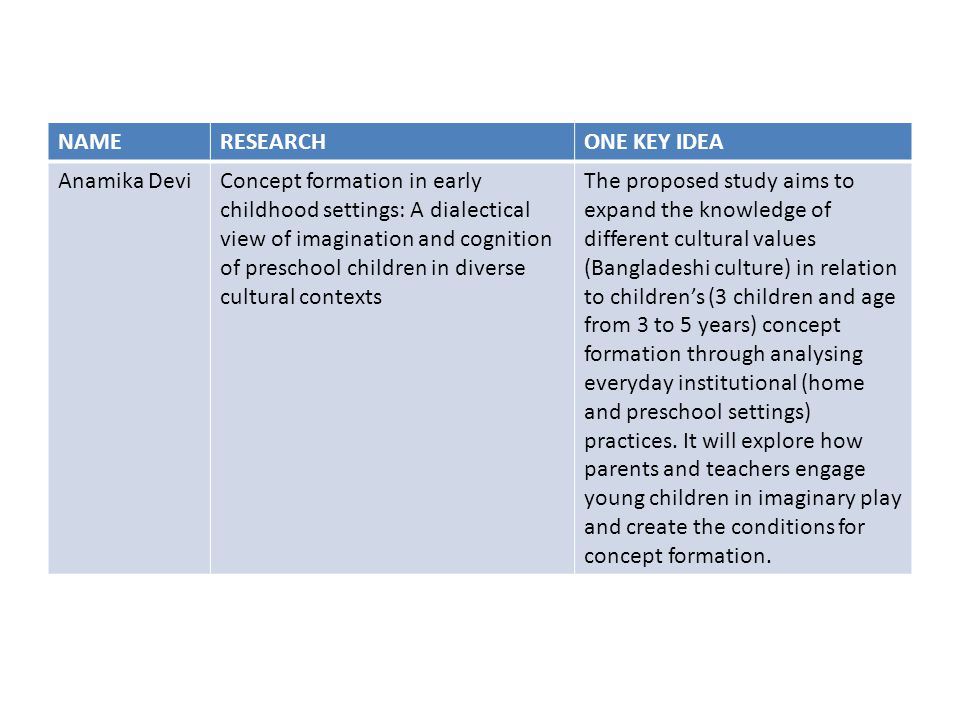 NAMERESEARCHONE KEY IDEA Anamika DeviConcept formation in early childhood settings: A dialectical view of imagination and cognition of preschool children in diverse cultural contexts The proposed study aims to expand the knowledge of different cultural values (Bangladeshi culture) in relation to children's (3 children and age from 3 to 5 years) concept formation through analysing everyday institutional (home and preschool settings) practices.
