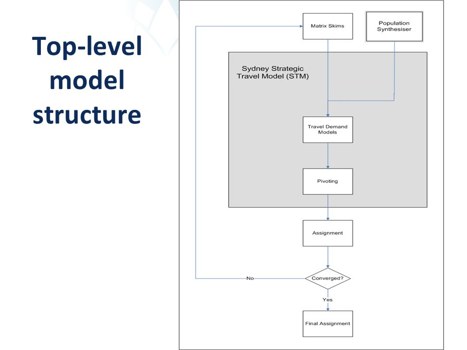 Top-level model structure