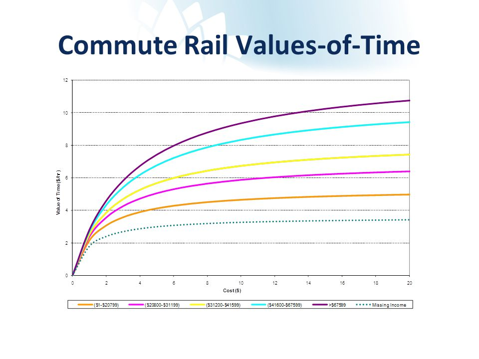 Commute Rail Values-of-Time