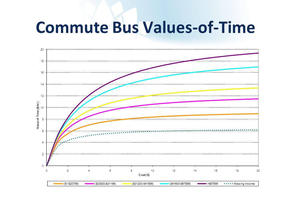Commute Bus Values-of-Time