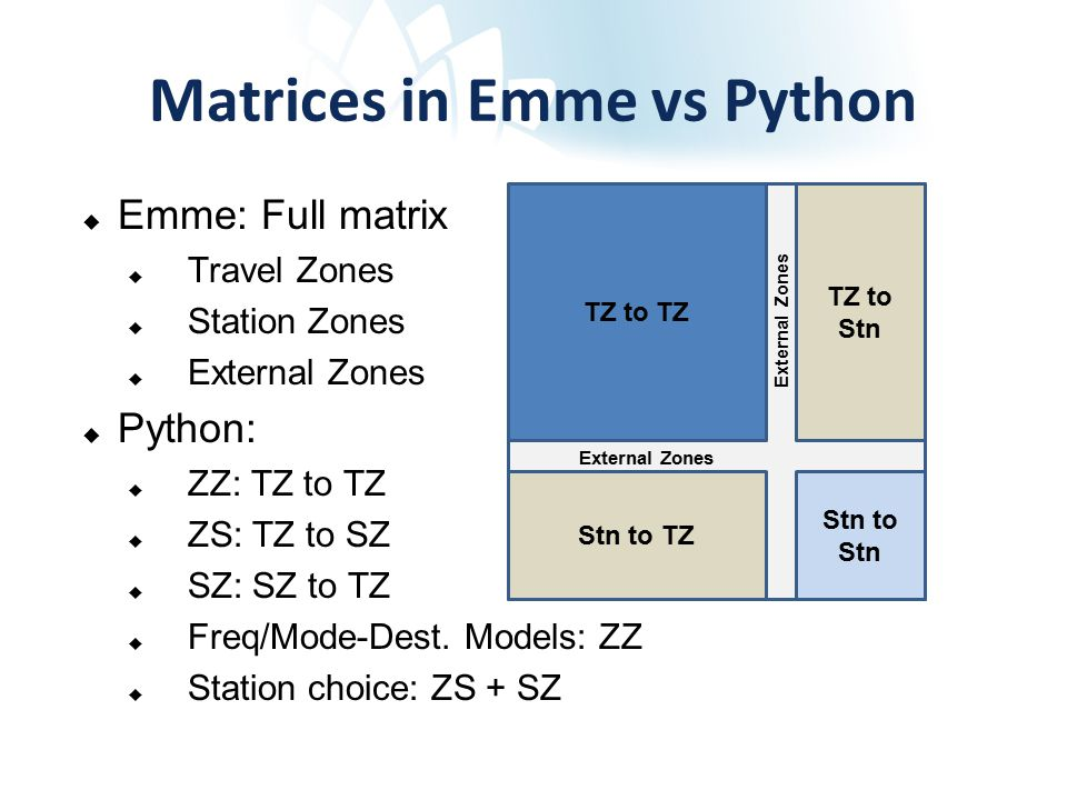Matrices in Emme vs Python TZ to TZ TZ to Stn Stn to Stn Stn to TZ External Zones  Emme: Full matrix  Travel Zones  Station Zones  External Zones  Python:  ZZ: TZ to TZ  ZS: TZ to SZ  SZ: SZ to TZ  Freq/Mode-Dest.