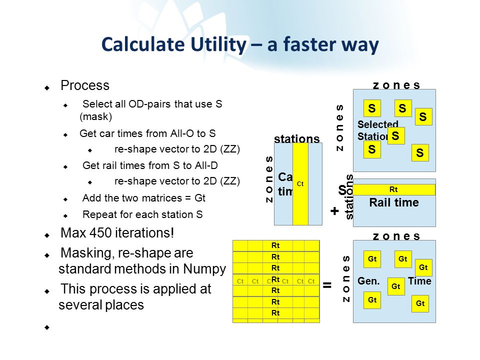 Ct Calculate Utility – a faster way  Process  Select all OD-pairs that use S (mask)  Get car times from All-O to S  re-shape vector to 2D (ZZ)  Get rail times from S to All-D  re-shape vector to 2D (ZZ)  Add the two matrices = Gt  Repeat for each station S  Max 450 iterations.