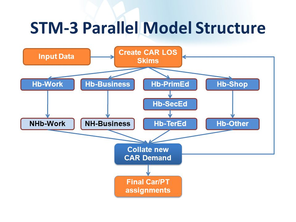 STM-3 Parallel Model Structure Input Data Hb-Other Final Car/PT assignments Create CAR LOS Skims Hb-SecEd Hb-PrimEdHb-BusinessHb-WorkHb-Shop Hb-TerEdNHb-WorkNH-Business Collate new CAR Demand