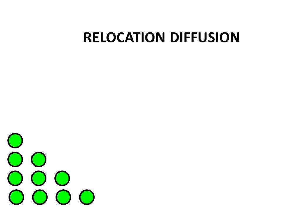 RELOCATION DIFFUSION