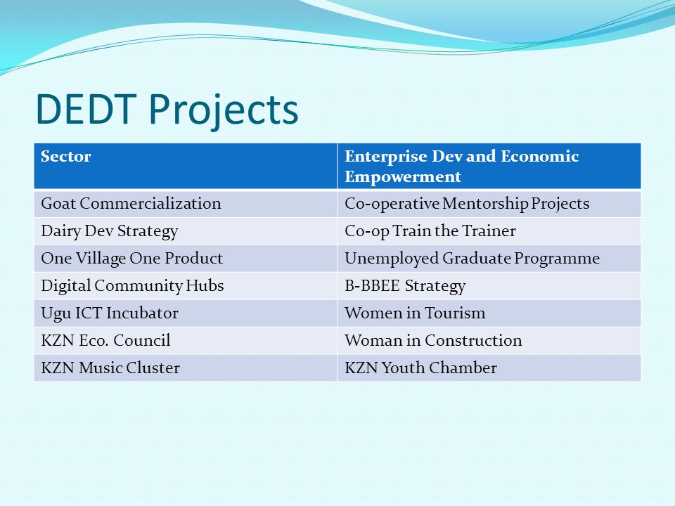 DEDT Projects SectorEnterprise Dev and Economic Empowerment Goat CommercializationCo-operative Mentorship Projects Dairy Dev StrategyCo-op Train the T