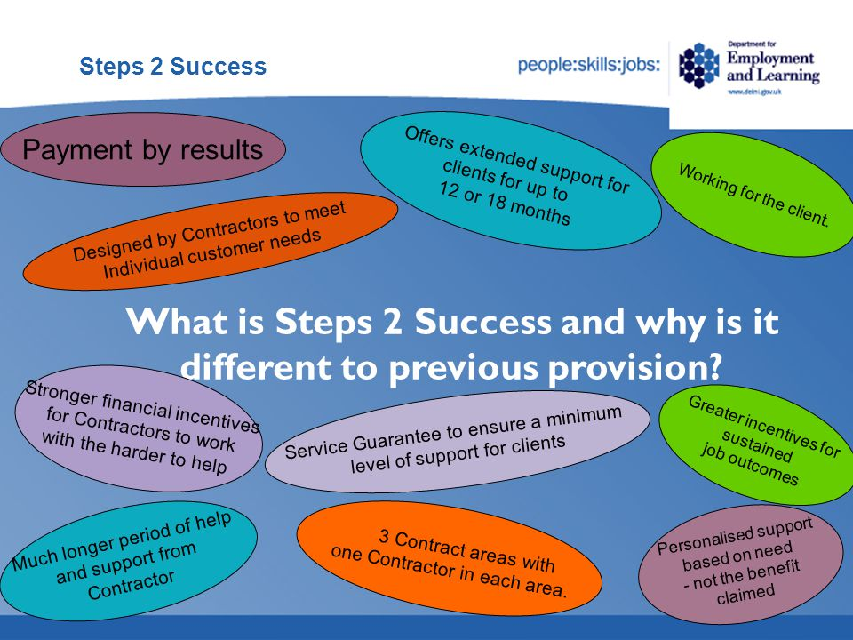 Steps 2 Success  Following referral Contractors will have up to 15 days to engage with clients.