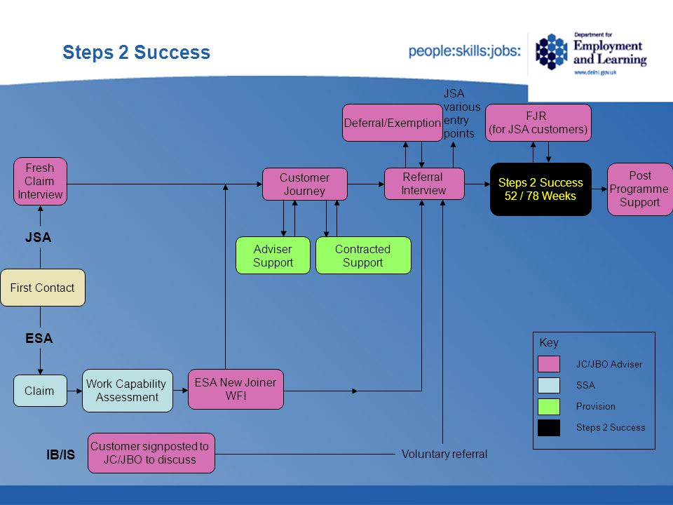 Steps 2 Success  Clients will be eligible for mandatory referral to Steps 2 Success as follows;  after 39 weeks on JSA for clients aged 18 - 24;  after 52 weeks on JSA for clients aged 25 and over;  Eligibility Reports – 2 weeks before trigger points Eligibility