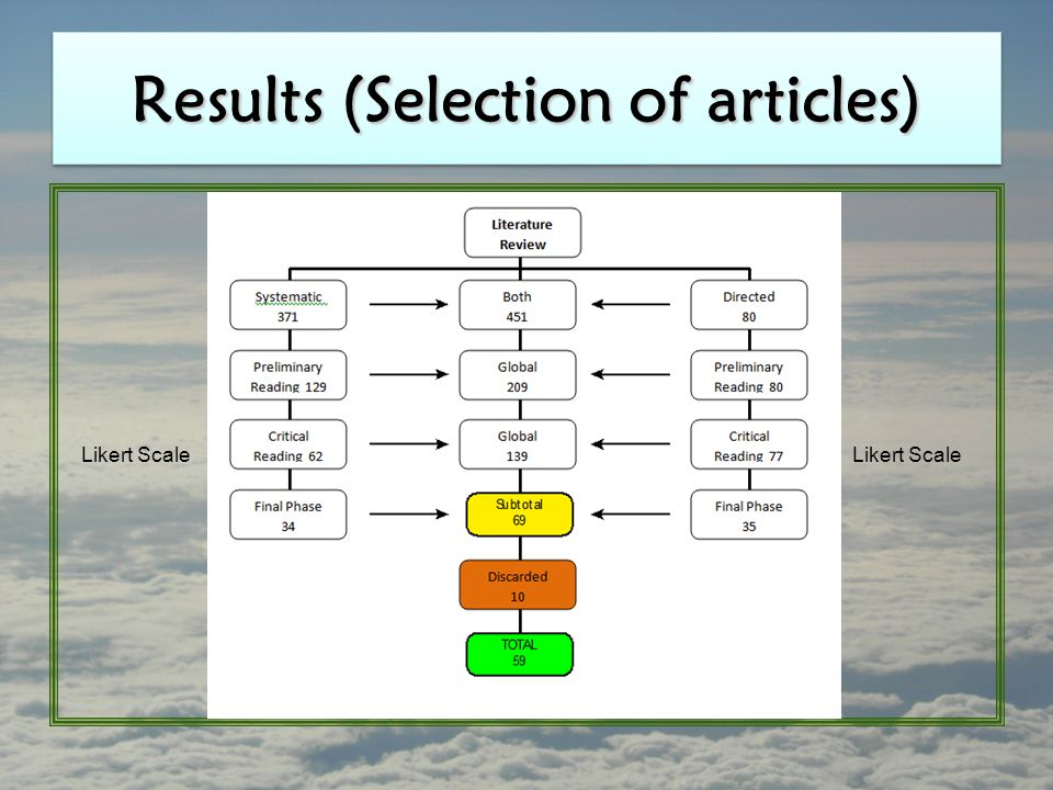 Results (Selection of articles) Likert Scale