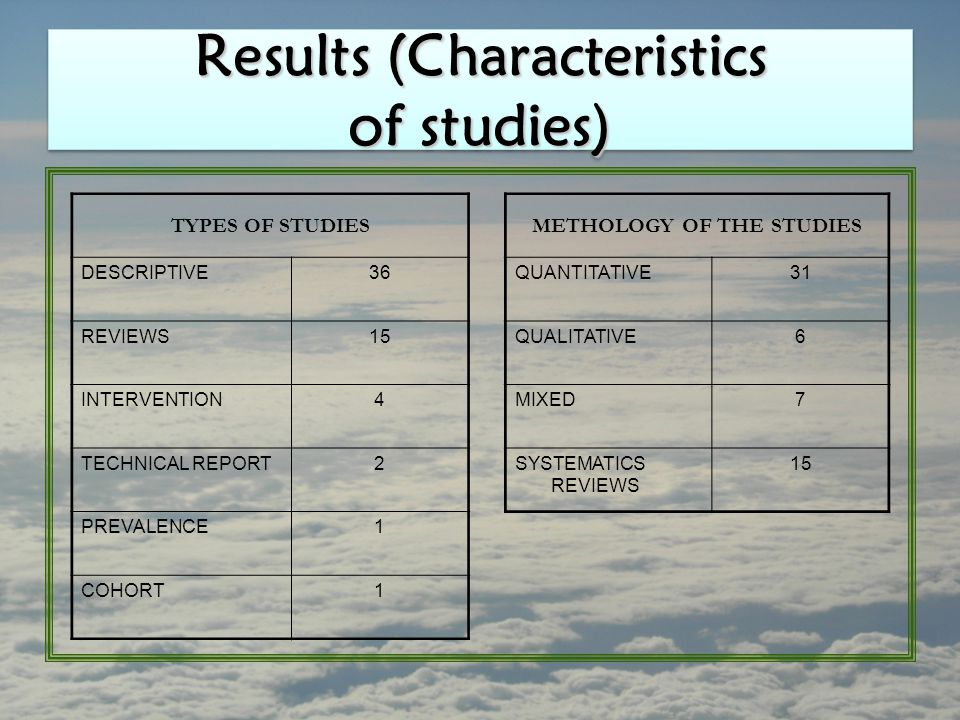 Results (Characteristics of studies) TYPES OF STUDIESMETHOLOGY OF THE STUDIES DESCRIPTIVE36QUANTITATIVE31 REVIEWS15QUALITATIVE6 INTERVENTION4MIXED7 TECHNICAL REPORT2SYSTEMATICS REVIEWS 15 PREVALENCE1 COHORT1