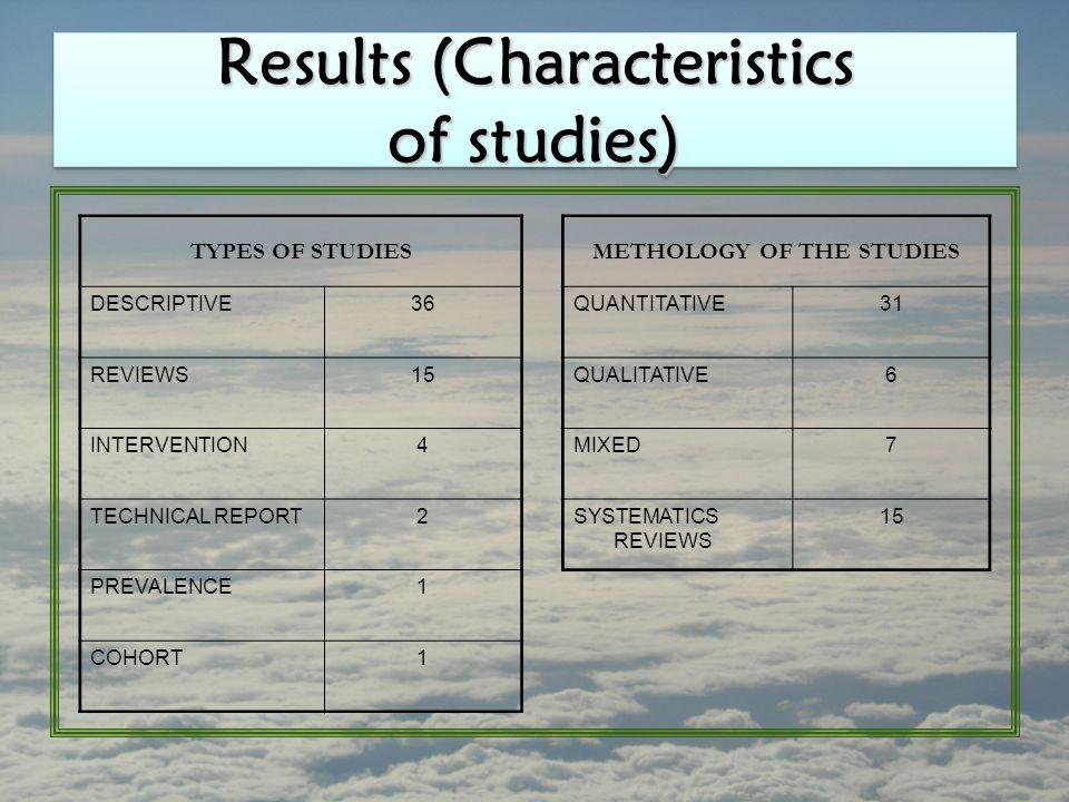 Results (Characteristics of studies) TYPES OF STUDIESMETHOLOGY OF THE STUDIES DESCRIPTIVE36QUANTITATIVE31 REVIEWS15QUALITATIVE6 INTERVENTION4MIXED7 TE