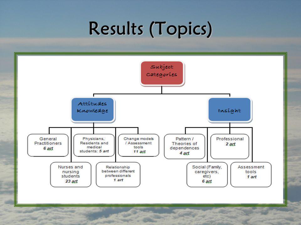 Results (Topics)