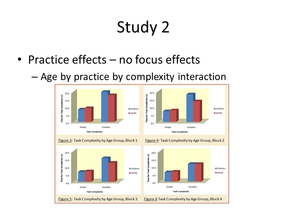 Study 2 Practice effects – no focus effects – Age by practice by complexity interaction