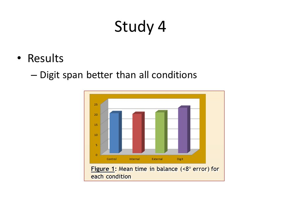 Study 4 Results – Digit span better than all conditions