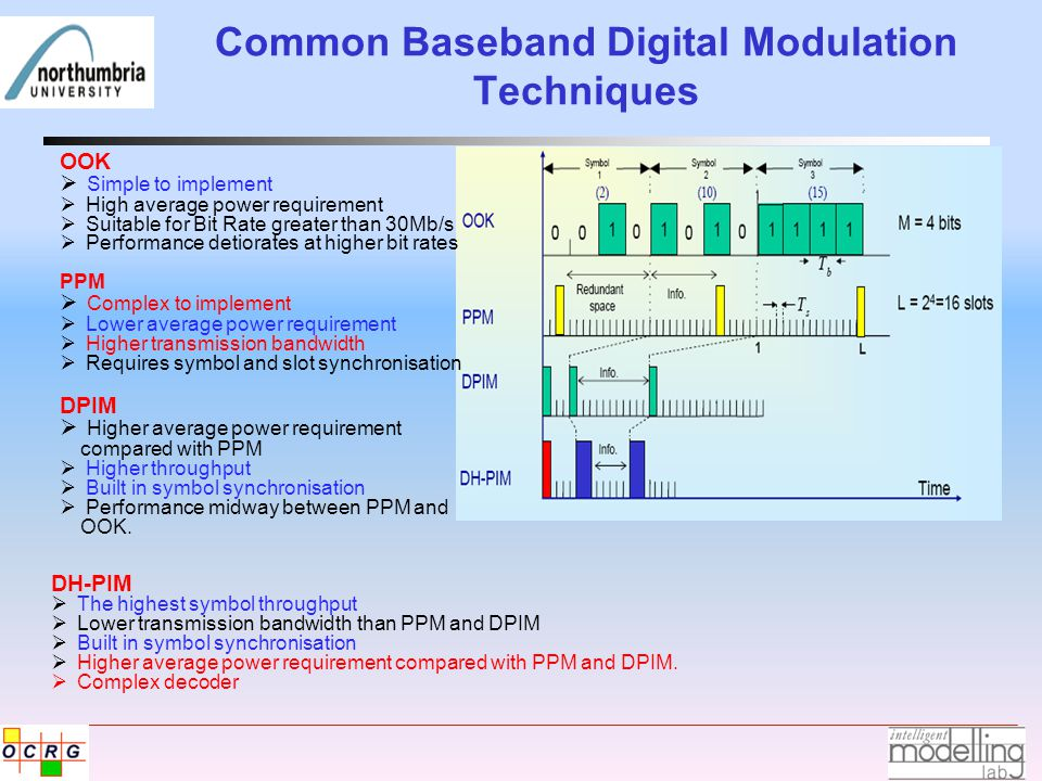 Common Baseband Digital Modulation Techniques OOK  Simple to implement  High average power requirement  Suitable for Bit Rate greater than 30Mb/s  Performance detiorates at higher bit rates PPM  Complex to implement  Lower average power requirement  Higher transmission bandwidth  Requires symbol and slot synchronisation DPIM  Higher average power requirement compared with PPM  Higher throughput  Built in symbol synchronisation  Performance midway between PPM and OOK.