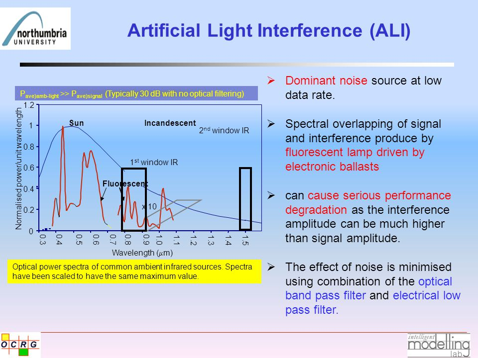 Fluorescent Light Interference Model 1  m high (t)  high frequency component.