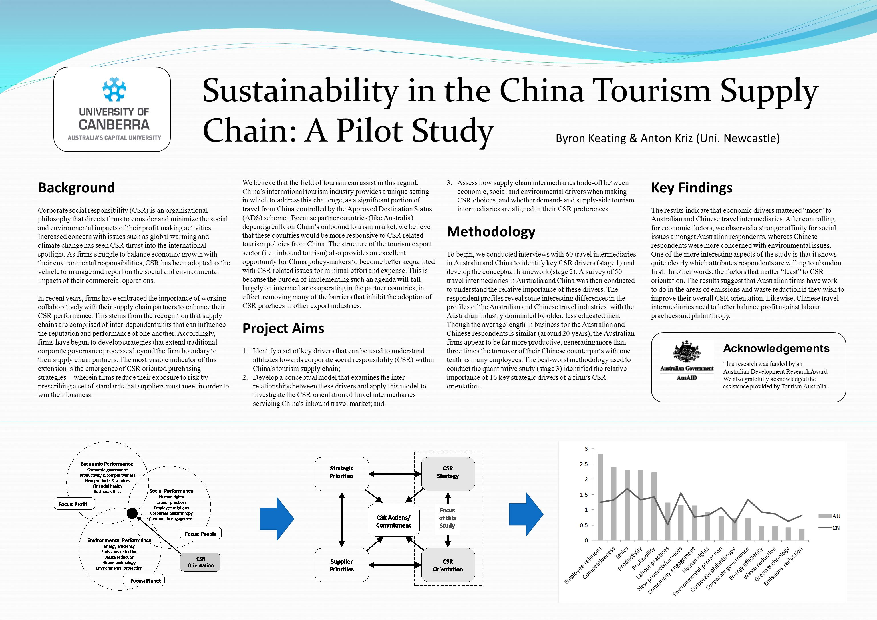 Sustainability in the China Tourism Supply Chain: A Pilot Study Background Corporate social responsibility (CSR) is an organisational philosophy that