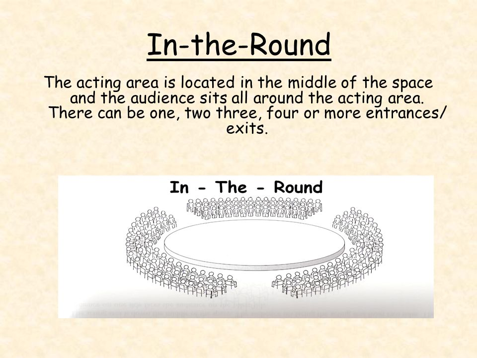 In-the-Round Above is one of the first in-the-round theatres built in the UK, it is located in Scarborough.